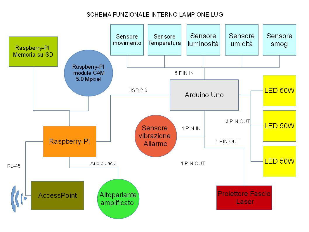 Schema Elettrico Jack 3 5 : Lampione.lug ptlug